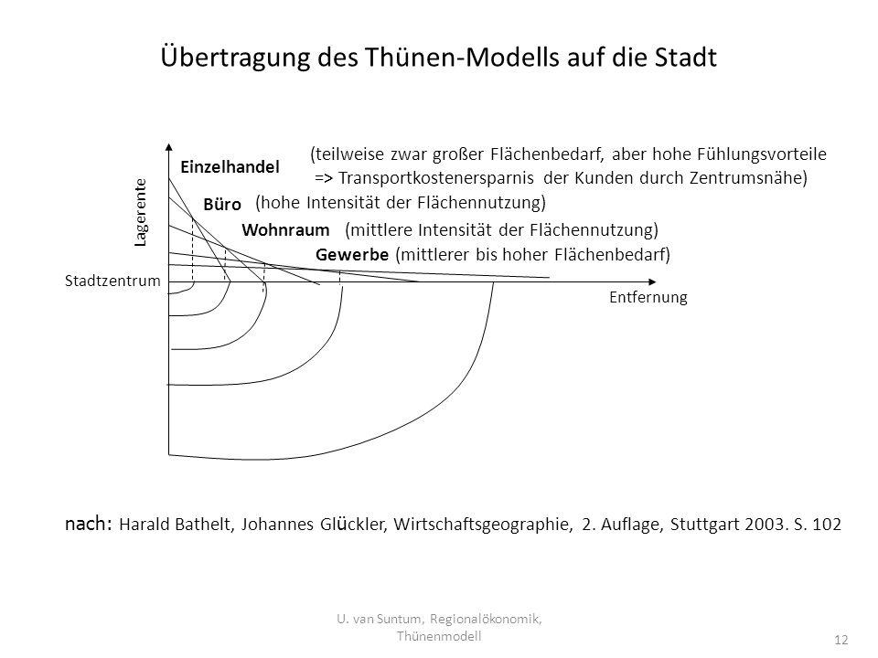 Übertragung des Thünen-Modells auf die Stadt