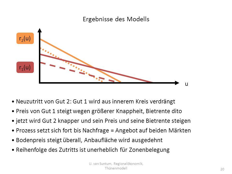Ergebnisse des Modells