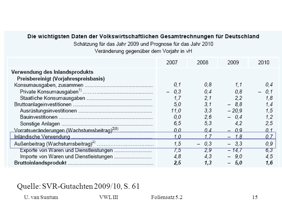 Quelle: SVR-Gutachten 2009/10, S. 61