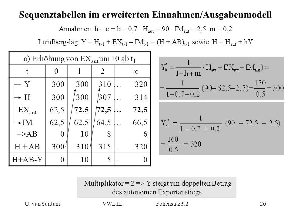 Sequenztabellen im erweiterten Einnahmen/Ausgabenmodell