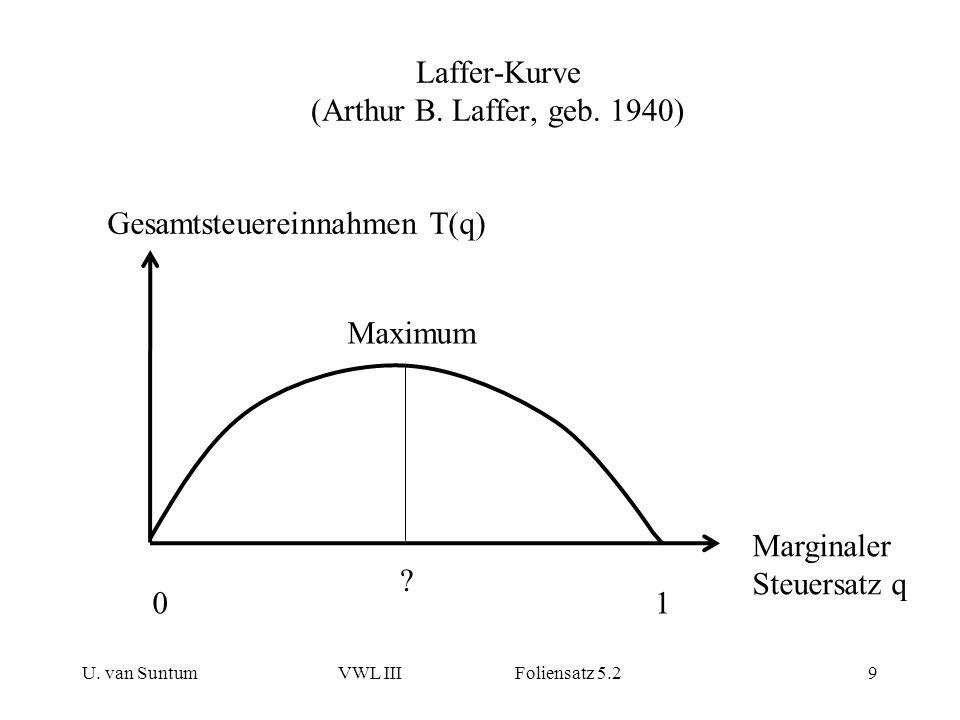 Laffer-Kurve (Arthur B. Laffer, geb. 1940)