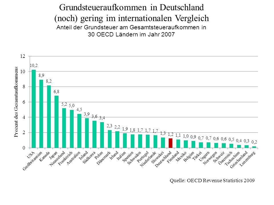 Grundsteueraufkommen in Deutschland
