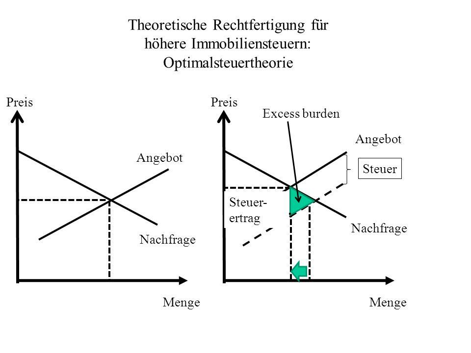 Theoretische Rechtfertigung für höhere Immobiliensteuern: Optimalsteuertheorie