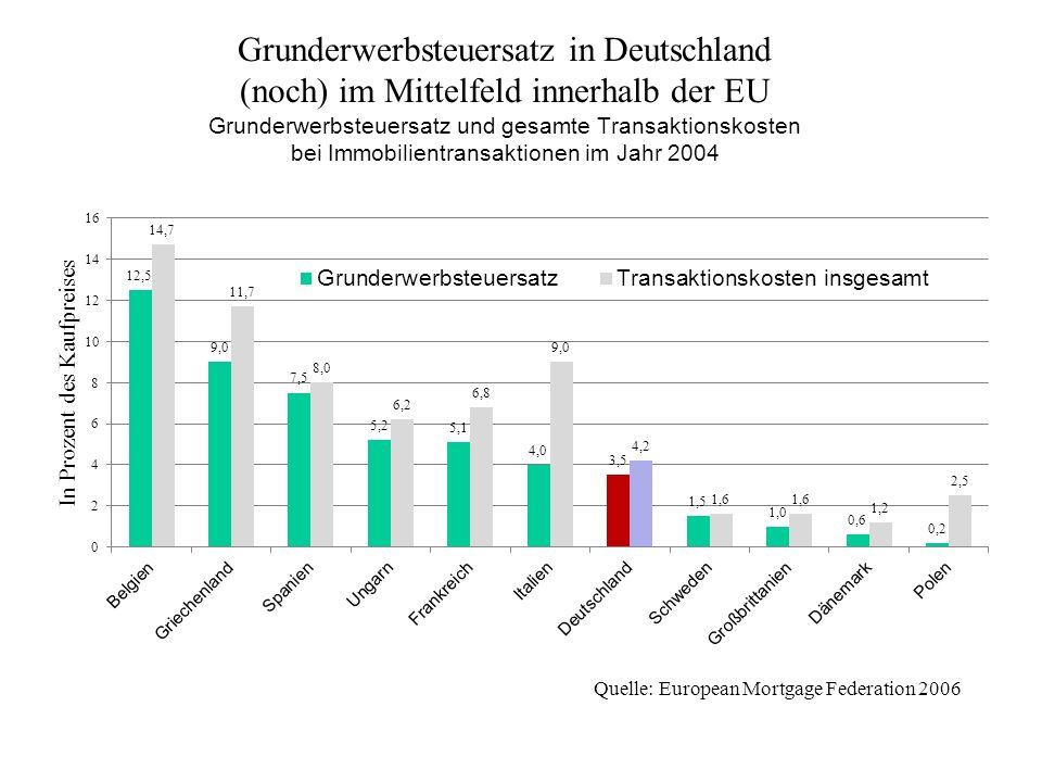 Grunderwerbsteuersatz in Deutschland (noch) im Mittelfeld innerhalb der EU Grunderwerbsteuersatz und gesamte Transaktionskosten bei Immobilientransaktionen im Jahr 2004
