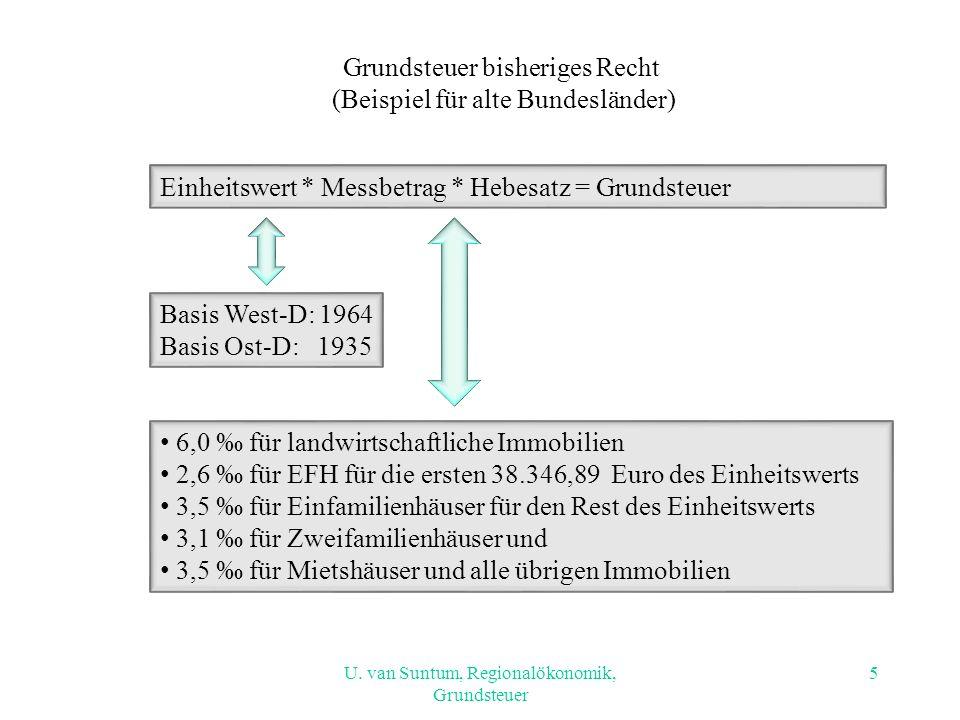 Grundsteuer bisheriges Recht (Beispiel für alte Bundesländer)
