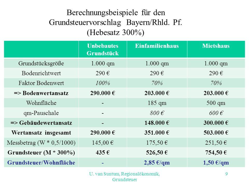 Berechnungsbeispiele für den Grundsteuervorschlag Bayern/Rhld. Pf.