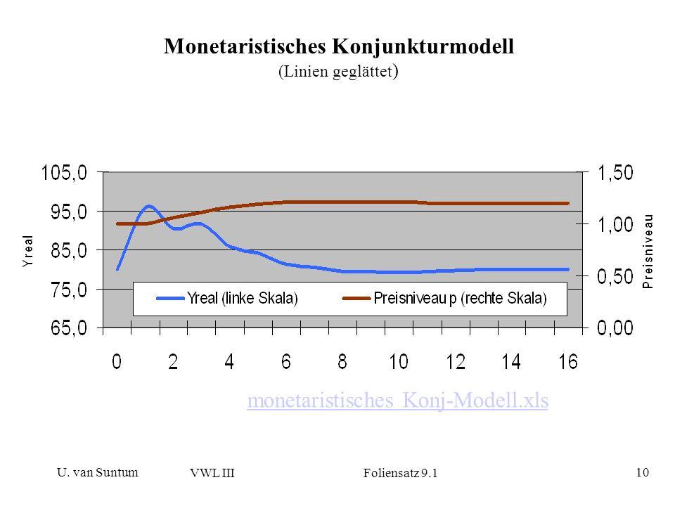 Monetaristisches Konjunkturmodell (Linien geglättet)