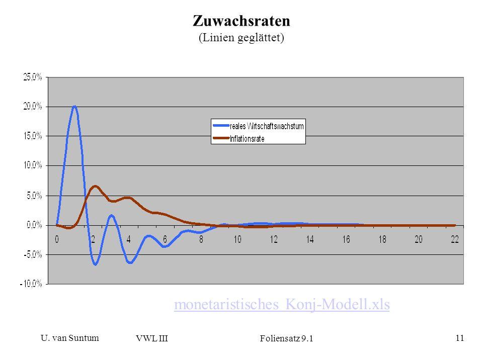 Zuwachsraten (Linien geglättet)