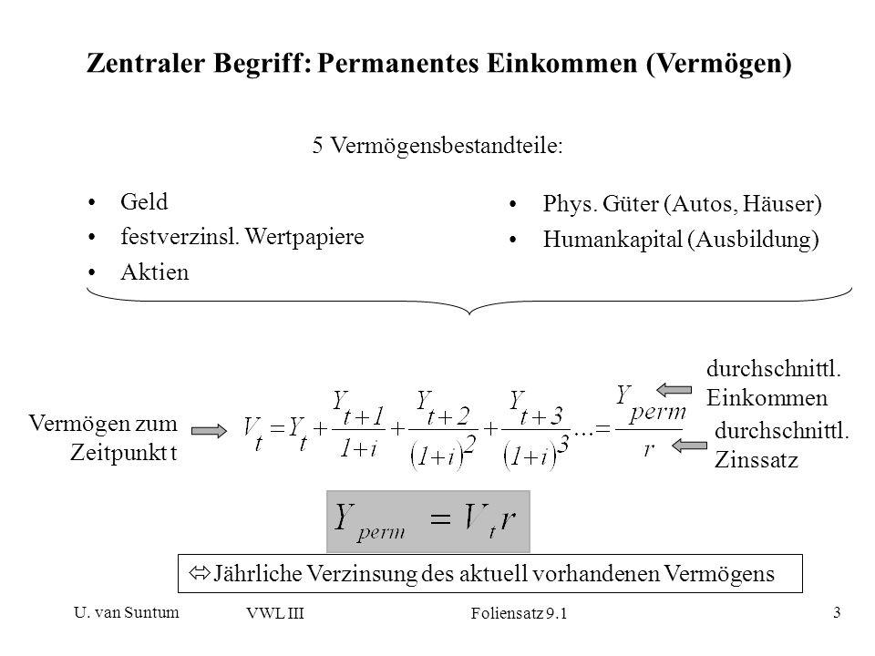 Zentraler Begriff: Permanentes Einkommen (Vermögen)