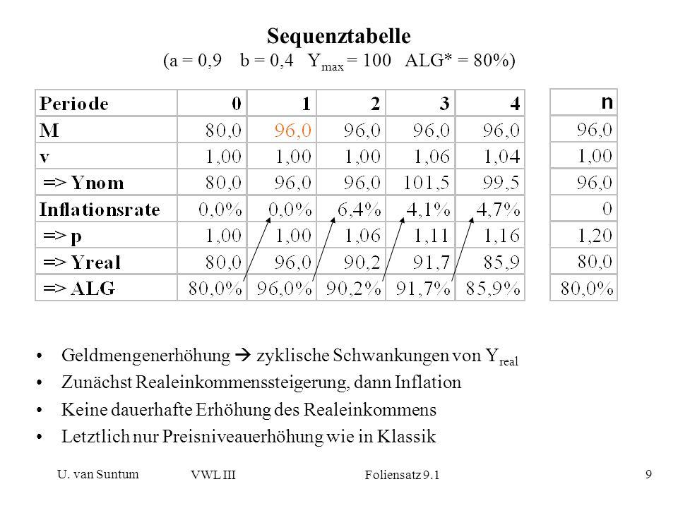 Sequenztabelle (a = 0,9 b = 0,4 Ymax = 100 ALG* = 80%)