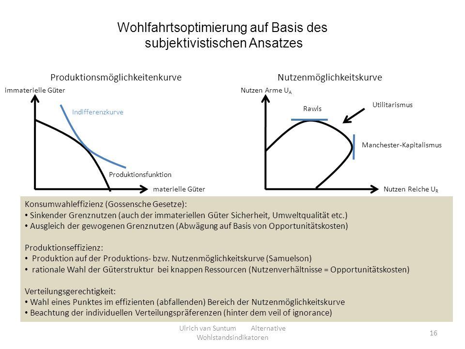 Wohlfahrtsoptimierung auf Basis des subjektivistischen Ansatzes