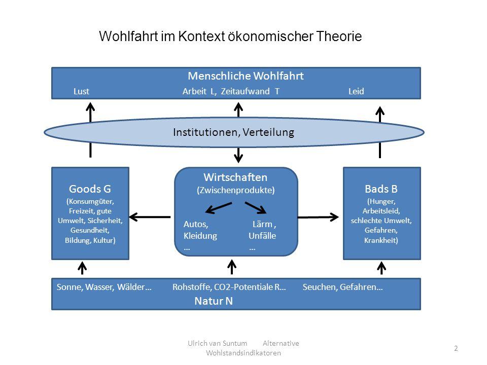 Wohlfahrt im Kontext ökonomischer Theorie