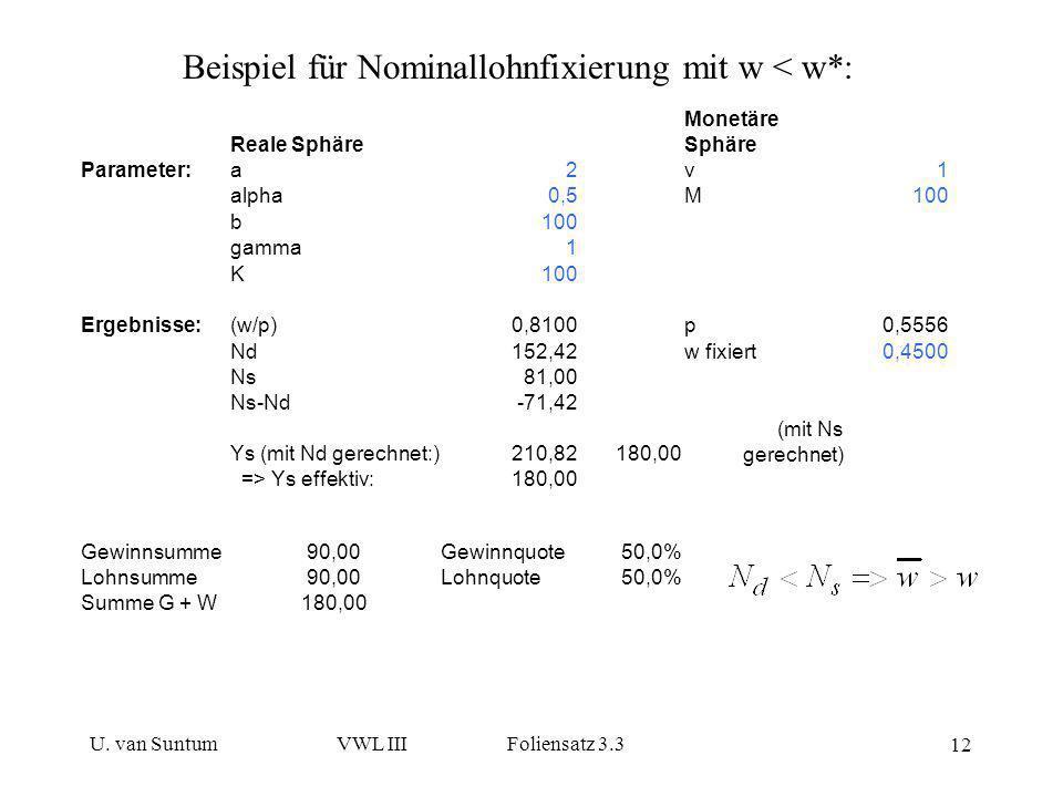 Beispiel für Nominallohnfixierung mit w < w*:
