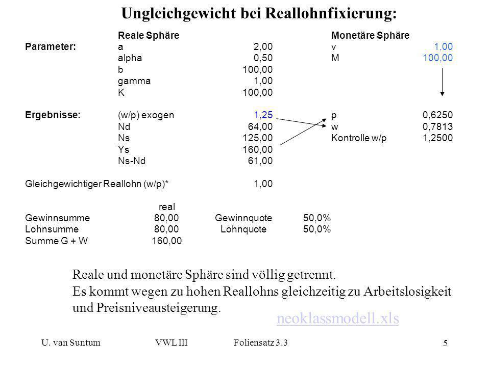 Ungleichgewicht bei Reallohnfixierung: