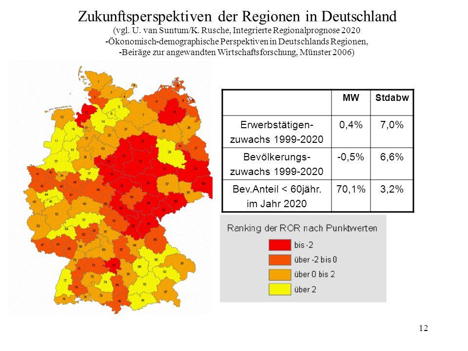 Zukunftsperspektiven der Regionen in Deutschland