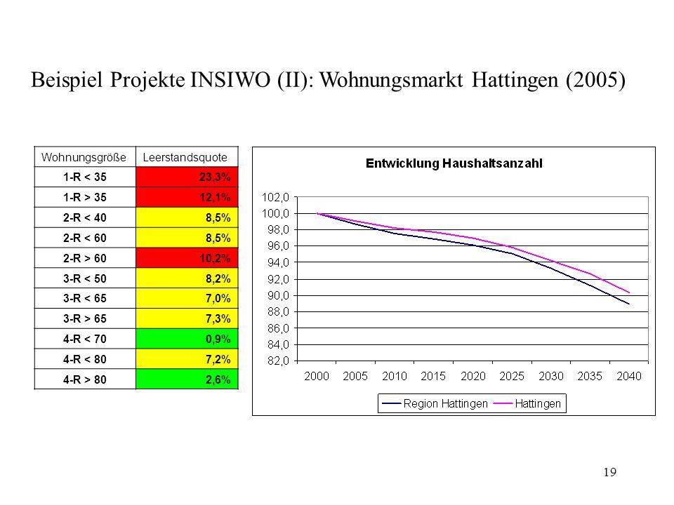 Beispiel Projekte INSIWO (II): Wohnungsmarkt Hattingen (2005)