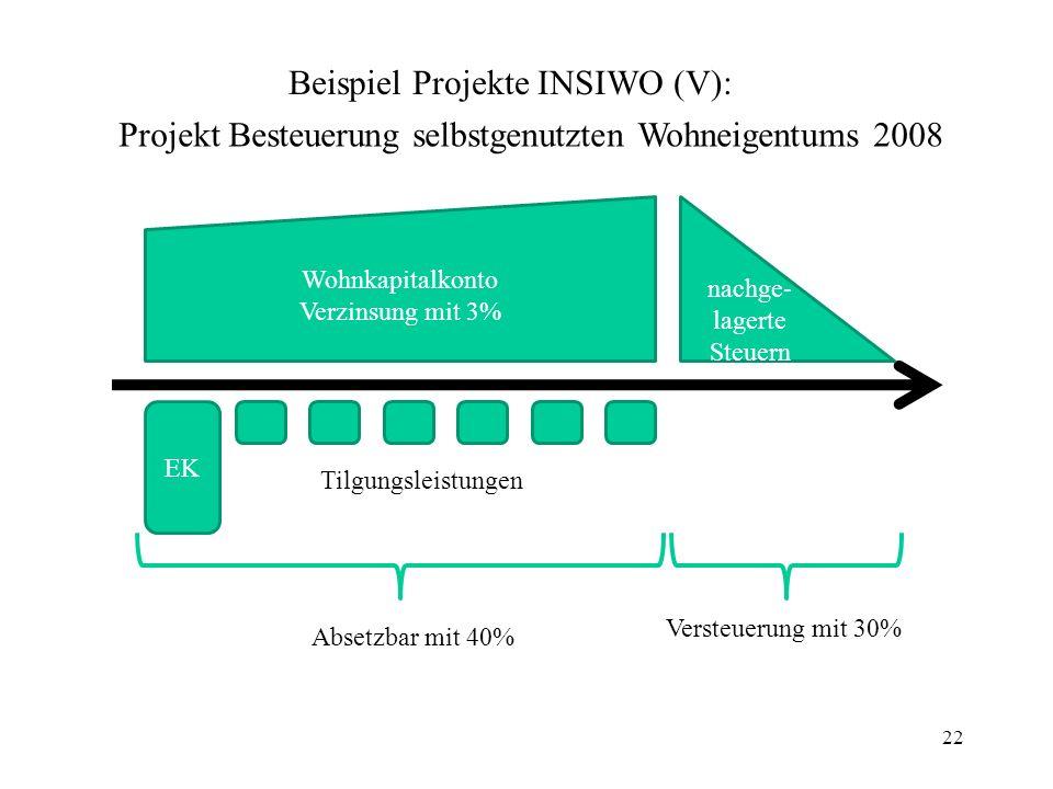 Projekt Besteuerung selbstgenutzten Wohneigentums 2008