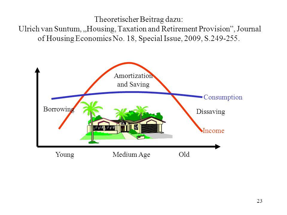 """Theoretischer Beitrag dazu: Ulrich van Suntum, """"Housing, Taxation and Retirement Provision , Journal of Housing Economics No. 18, Special Issue, 2009, S.249-255."""