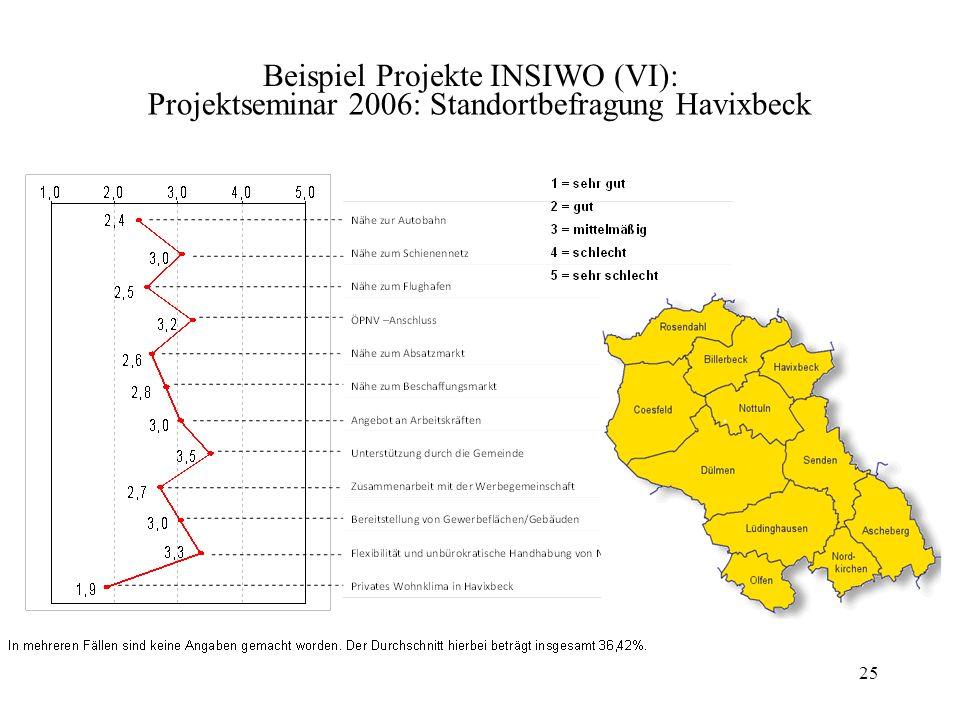 Projektseminar 2006: Standortbefragung Havixbeck