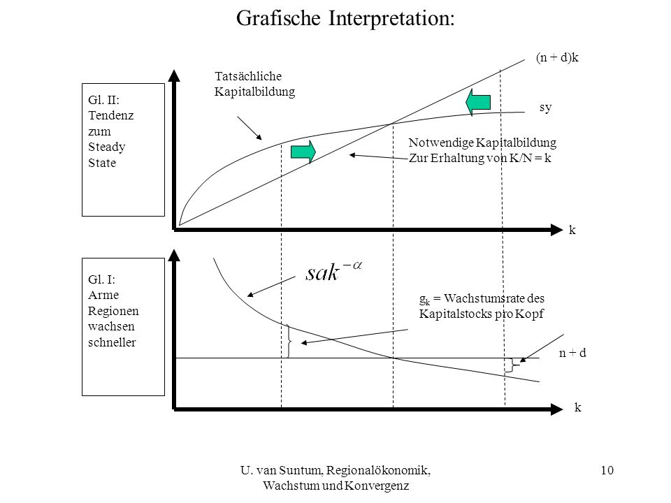 Grafische Interpretation: