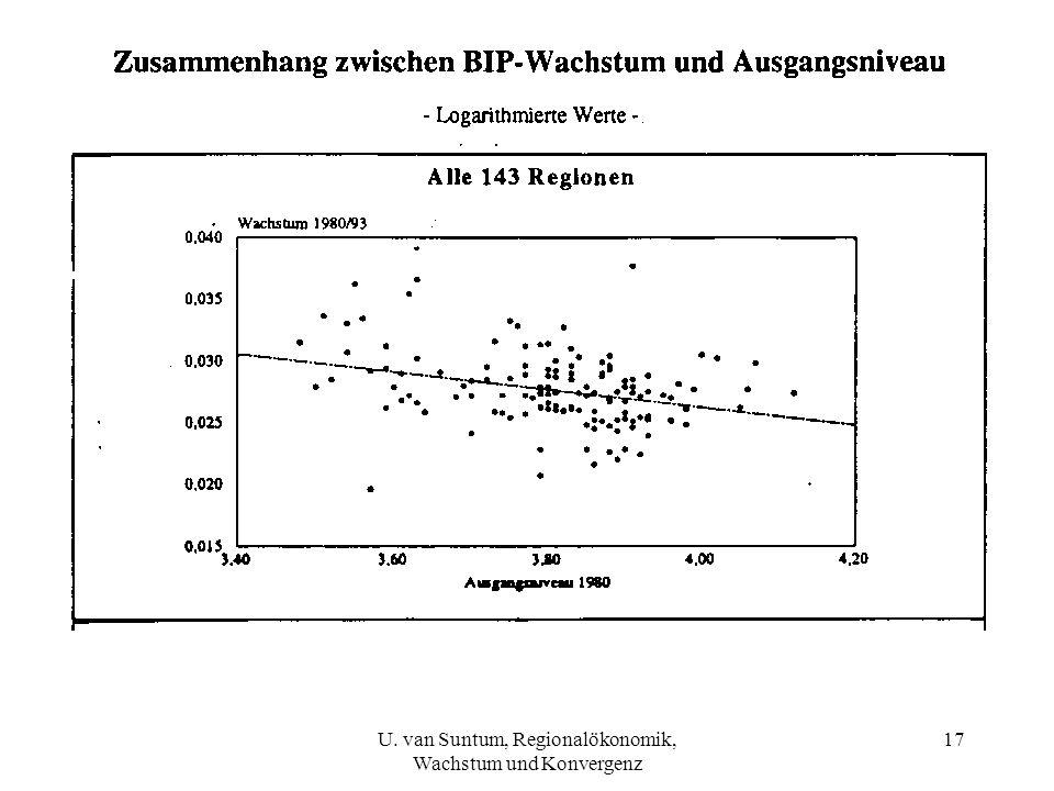 U. van Suntum, Regionalökonomik, Wachstum und Konvergenz