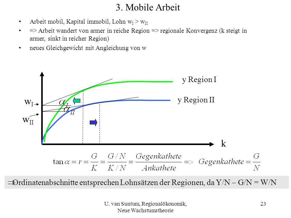 U. van Suntum, Regionalökonomik, Neue Wachstumstheorie