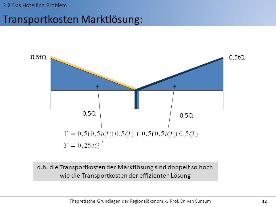 Transportkosten Marktlösung: