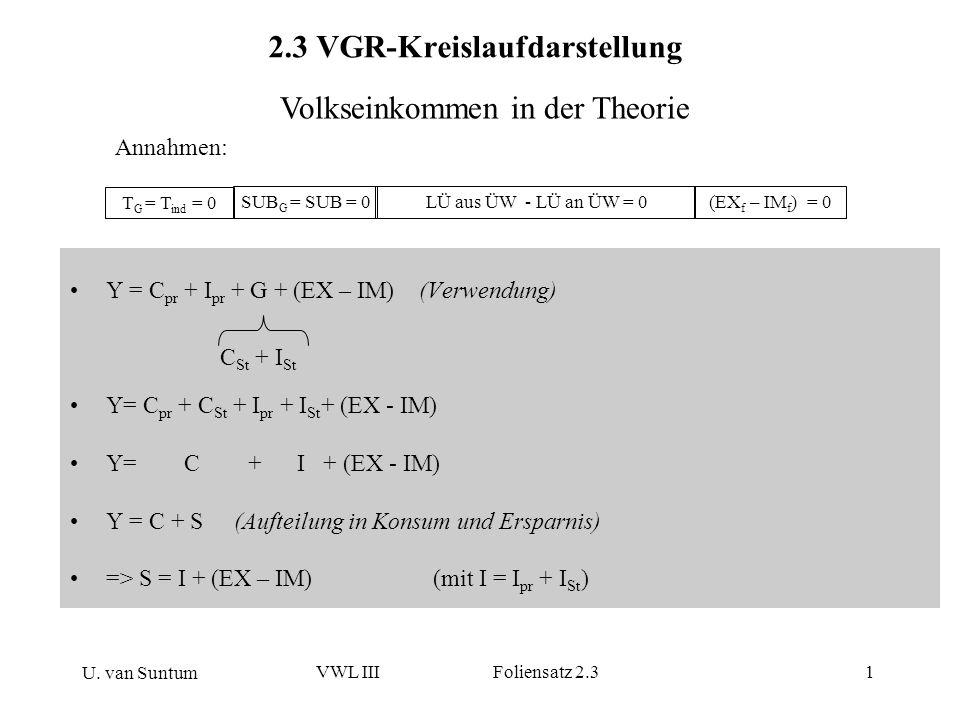 2.3 VGR-Kreislaufdarstellung