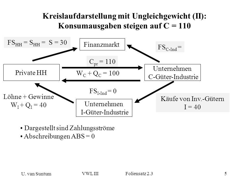 Kreislaufdarstellung mit Ungleichgewicht (II): Konsumausgaben steigen auf C = 110
