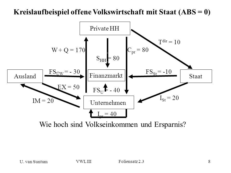 Kreislaufbeispiel offene Volkswirtschaft mit Staat (ABS = 0)
