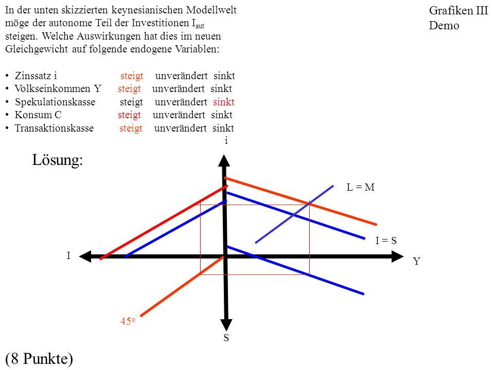 Lösung: (8 Punkte) Grafiken III Demo