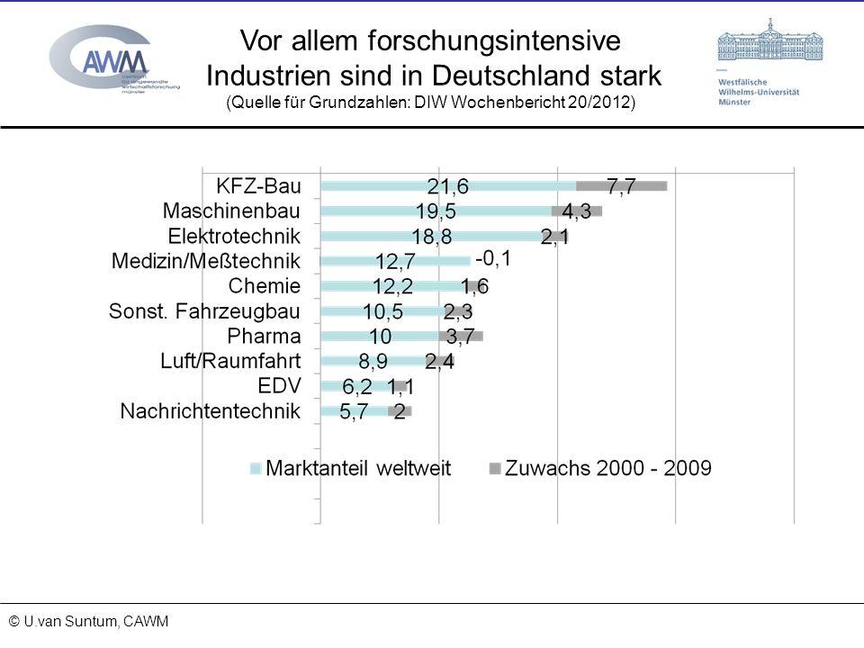 Vor allem forschungsintensive Industrien sind in Deutschland stark