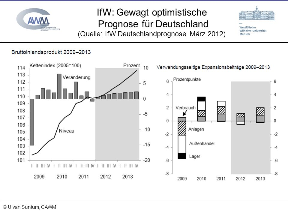 IfW: Gewagt optimistische Prognose für Deutschland