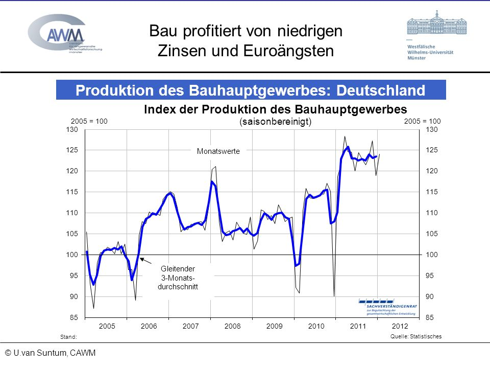 Bau profitiert von niedrigen Zinsen und Euroängsten
