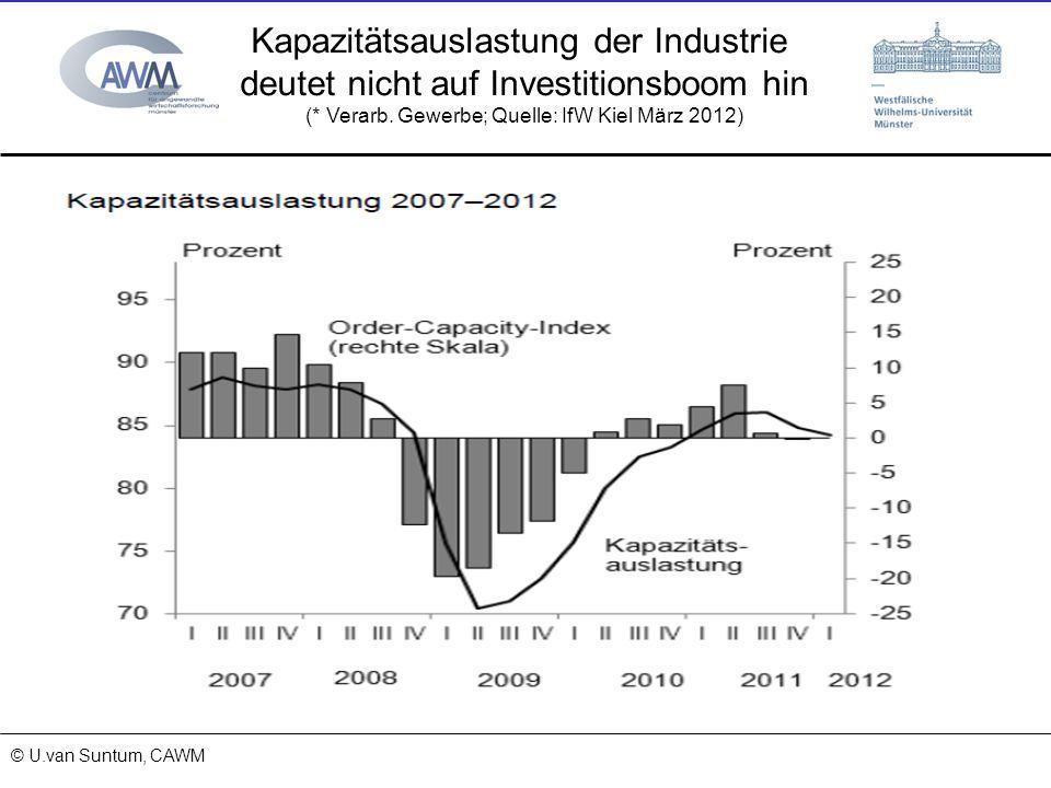 Kapazitätsauslastung der Industrie