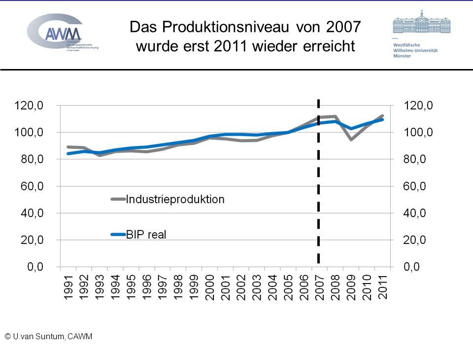 Das Produktionsniveau von 2007 wurde erst 2011 wieder erreicht