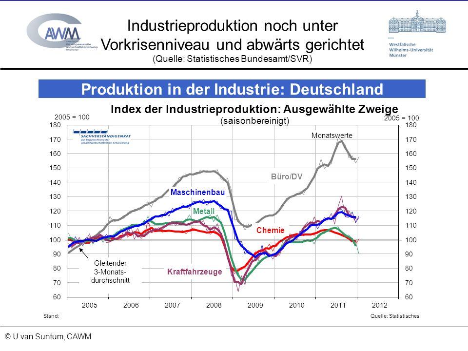 Industrieproduktion noch unter Vorkrisenniveau und abwärts gerichtet