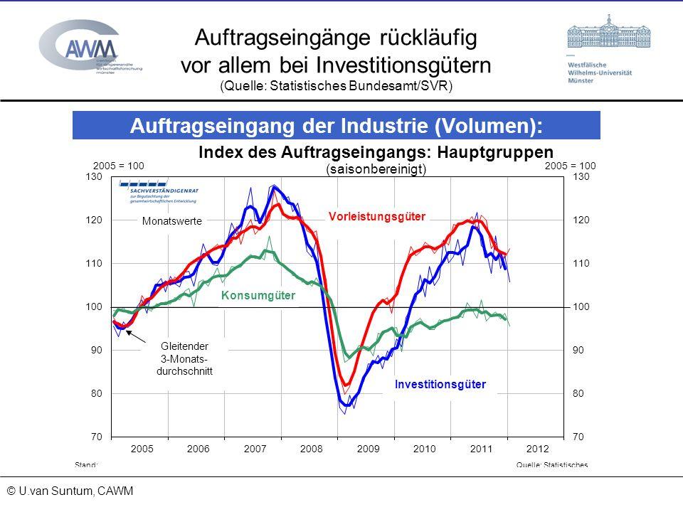 Auftragseingänge rückläufig vor allem bei Investitionsgütern