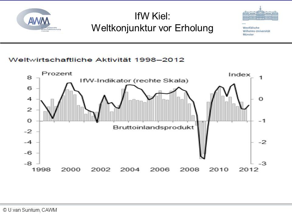 IfW Kiel: Weltkonjunktur vor Erholung