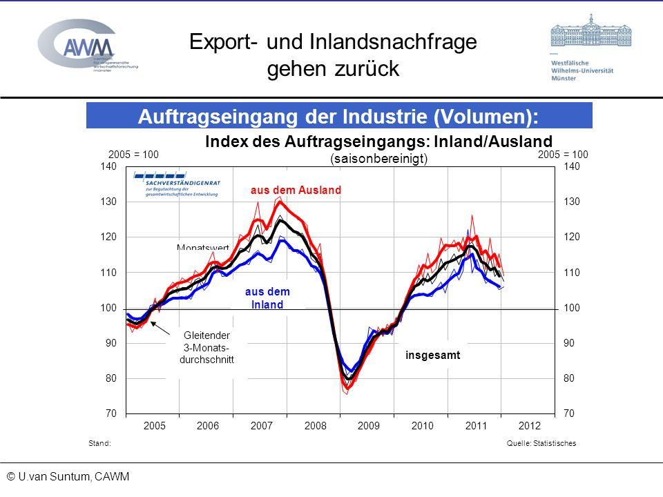 Export- und Inlandsnachfrage