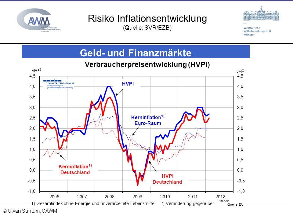Risiko Inflationsentwicklung