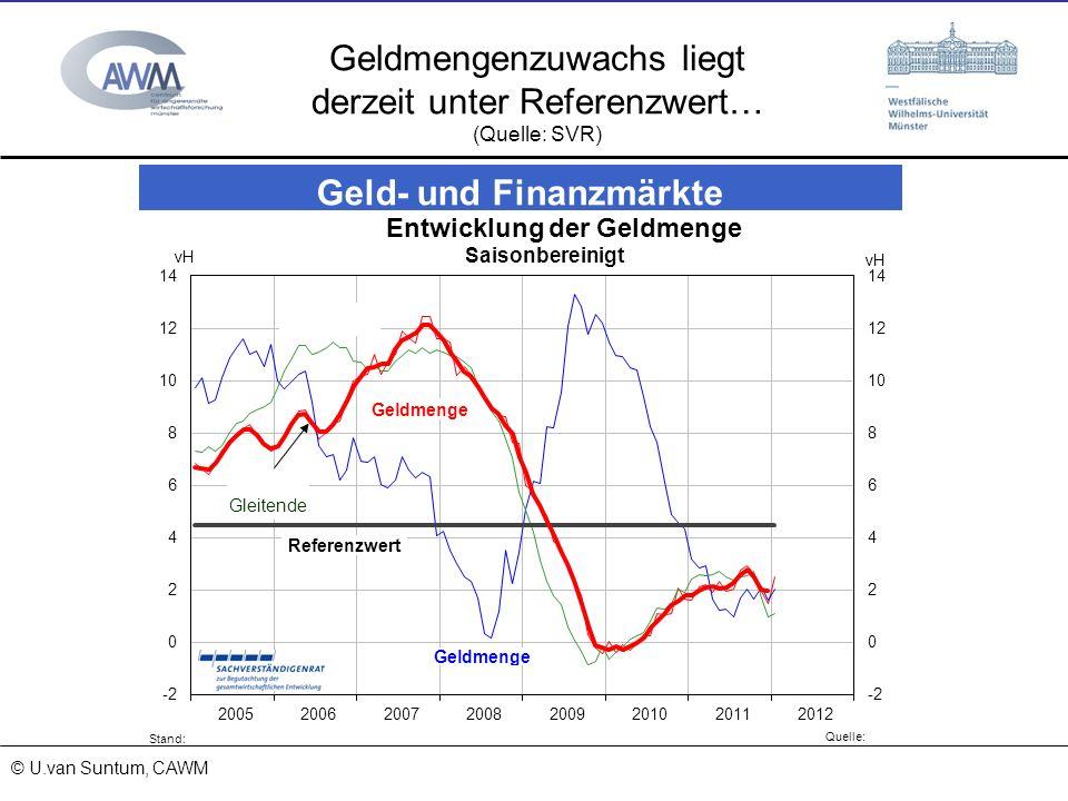 Geldmengenzuwachs liegt derzeit unter Referenzwert…