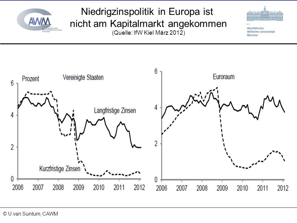 Niedrigzinspolitik in Europa ist nicht am Kapitalmarkt angekommen