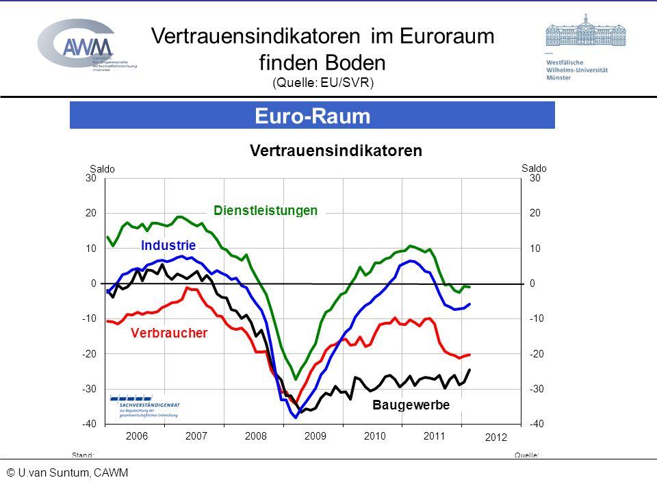 Vertrauensindikatoren im Euroraum