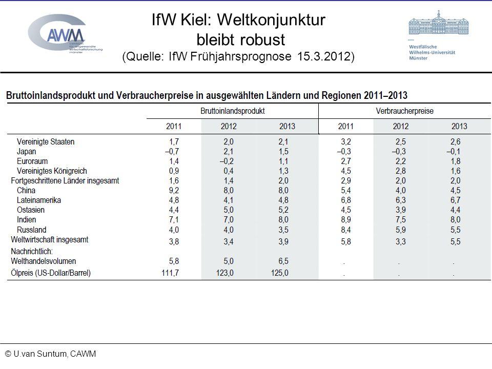 IfW Kiel: Weltkonjunktur bleibt robust