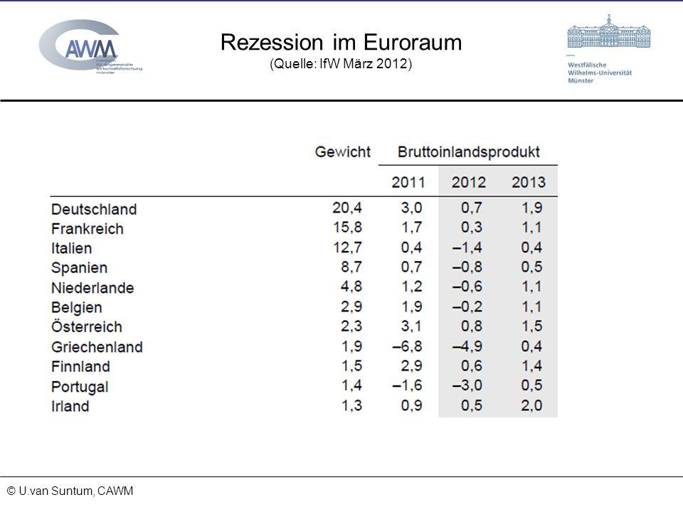Rezession im Euroraum (Quelle: IfW März 2012) 27.03.2017