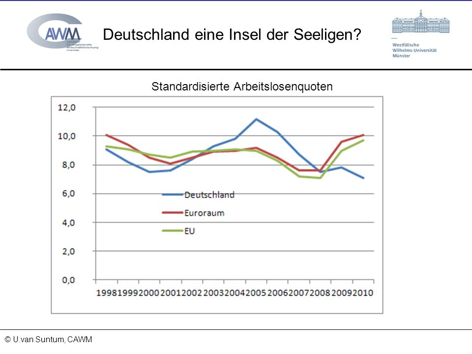 Deutschland eine Insel der Seeligen