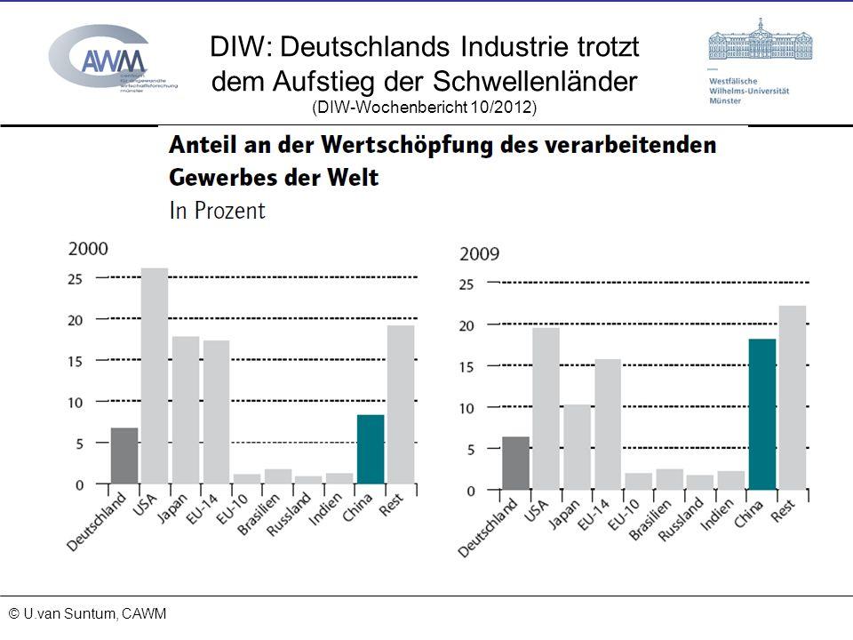 DIW: Deutschlands Industrie trotzt dem Aufstieg der Schwellenländer