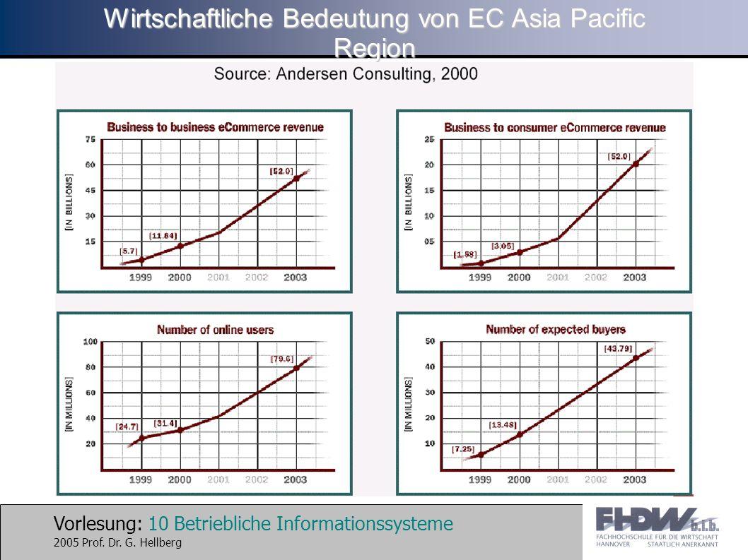 Wirtschaftliche Bedeutung von EC Asia Pacific Region