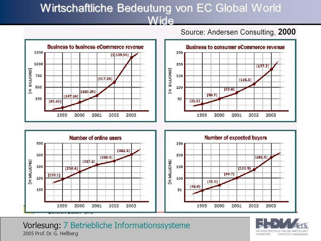 Wirtschaftliche Bedeutung von EC Global World Wide